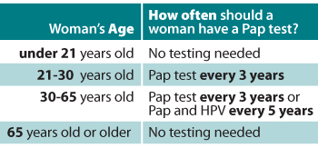 Pap smear guidelines sexually active