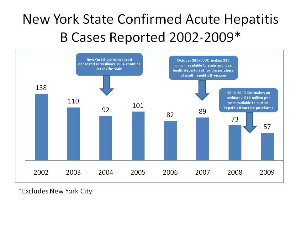 New York State Confirmed Hepatitis A Cases Reported 2002-2009