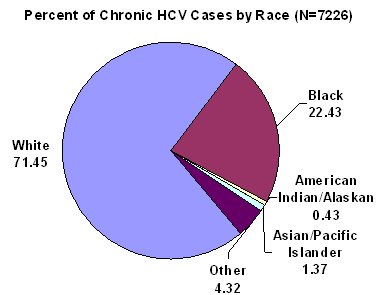 Figure 2: Confirmed cHCV Statewide by Race