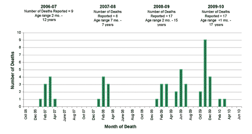 Follow this link to view a table of pediatric flu deaths - statewide (season to date, by month)