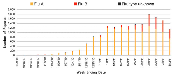 Follow this link to view a table of all positive flu reports (season to date, by week)