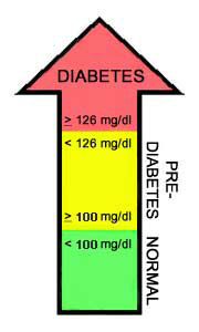 Diabetes Blood Sugar to A1C Chart