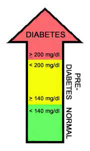 Picture of the oral glucose tolerance test levels and ranges