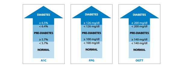 Diabetes Results by Test - See table below