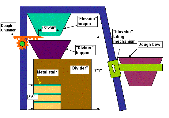 Illustration of the two dough machines, elevator and divider