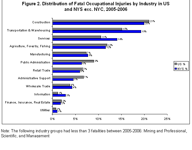 bar chart showing occupational fatalities by industry