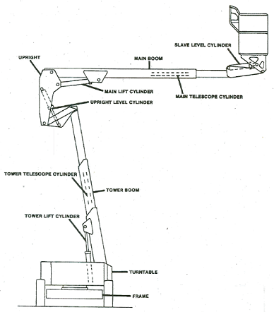 schematic of the boom-supported aerial work platform