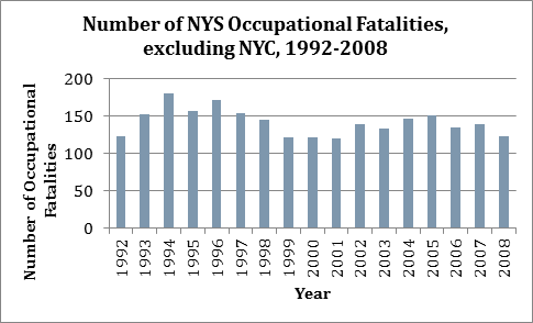 graph showing the number of occupational fatalities during 1992-2008 for NYS excluding NYC