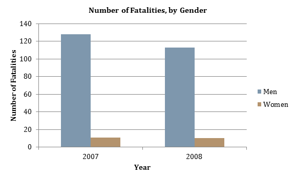 graph showing the number of occupational fatalities by gender