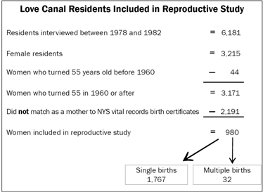 image showing residents included in reproductive study