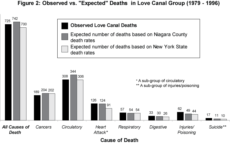 observed vs. expected deaths in LC groups from 1979-1996)