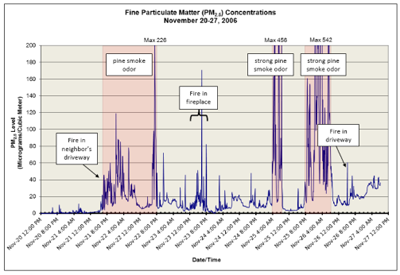 Fine Particulate Matter Concentrations Chart