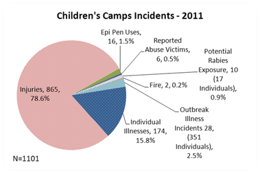 chart of 2011 injuries