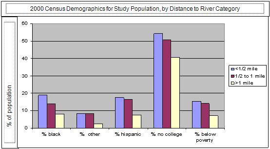 chart describing 2000 census demographics for study population, by distance to the Hudson River