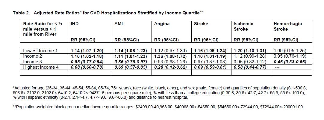 Table describing Adjusted Rate Ratios for CVD Hospitalizations Stratified by Income Quartile