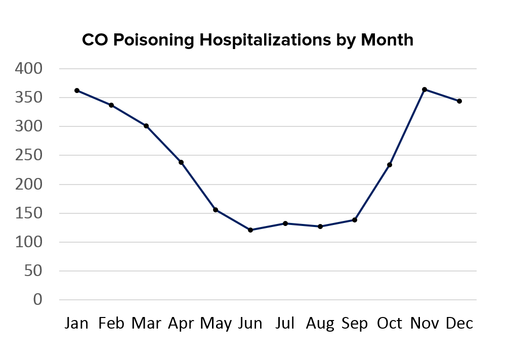 Carbon monoxide poisonings by month