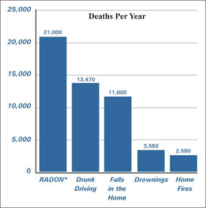 chart showing radon deaths per year