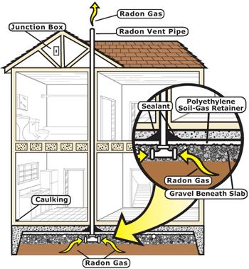 image showing house with radon control system