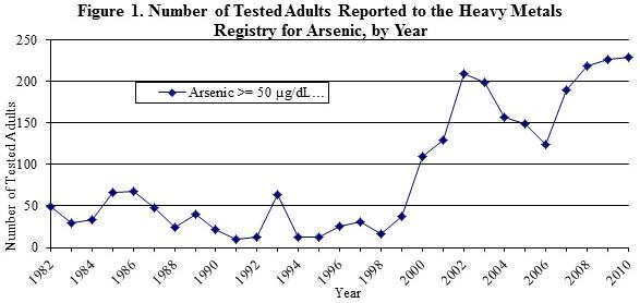 graph showing the number of tested adults reported to the HMR for arsenic, by year