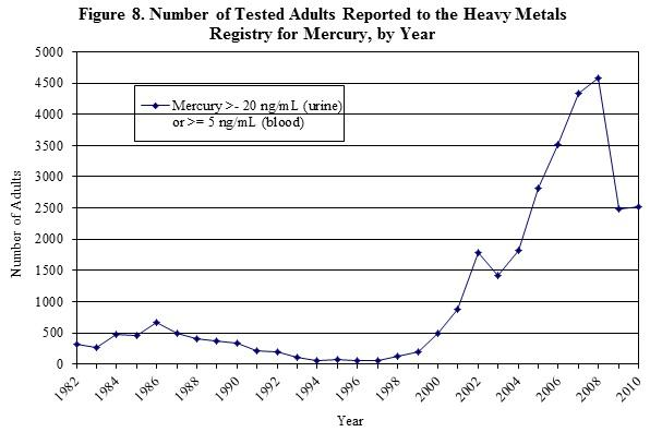 Number of Tested Adults Reported to the Heavy Metals Registry for Mercury, by Year