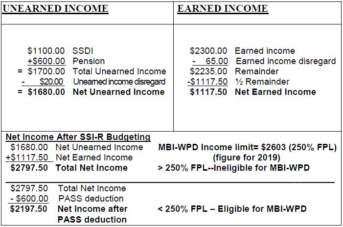 Example I - Eligibility for MBI-WPD