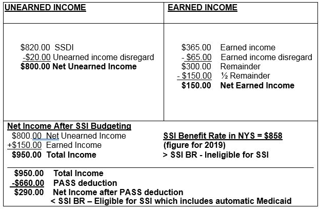 Example II - Eligibility for SSI and Automatic Medicaid: