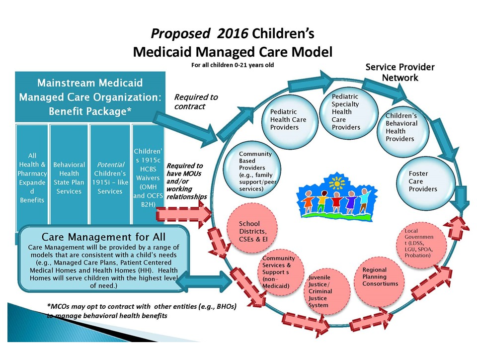 Children's Managed Care Design Update