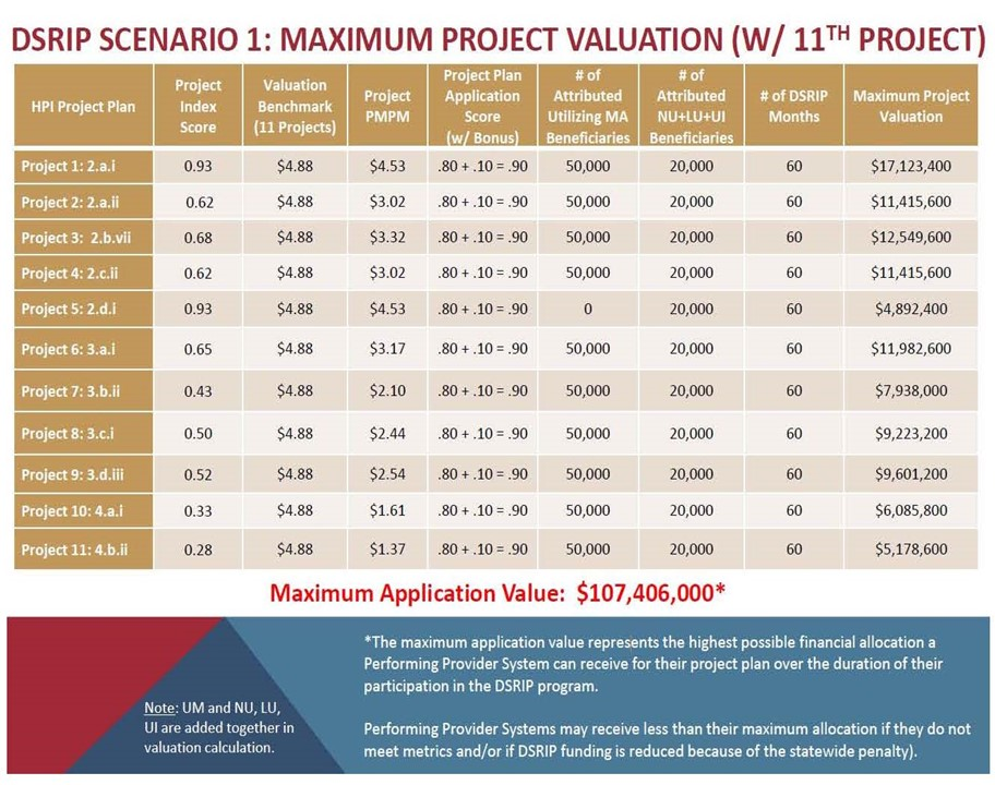 valuation example