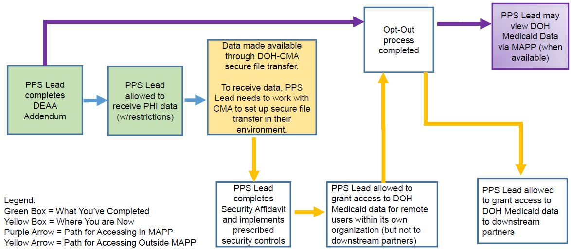 Process Flow for Release of DOH Medicaid Data