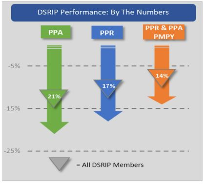 DSRIP Demonstration Progress to Date