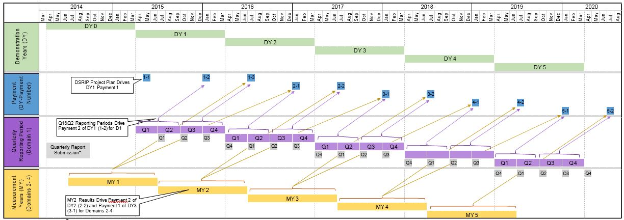 Timelines: Relating Demonstration Years, Payments, Quarterly Reporting Periods and Measurement Years