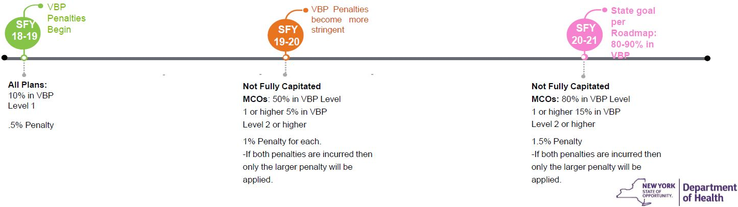 VBP MLTC Contracting Penalty