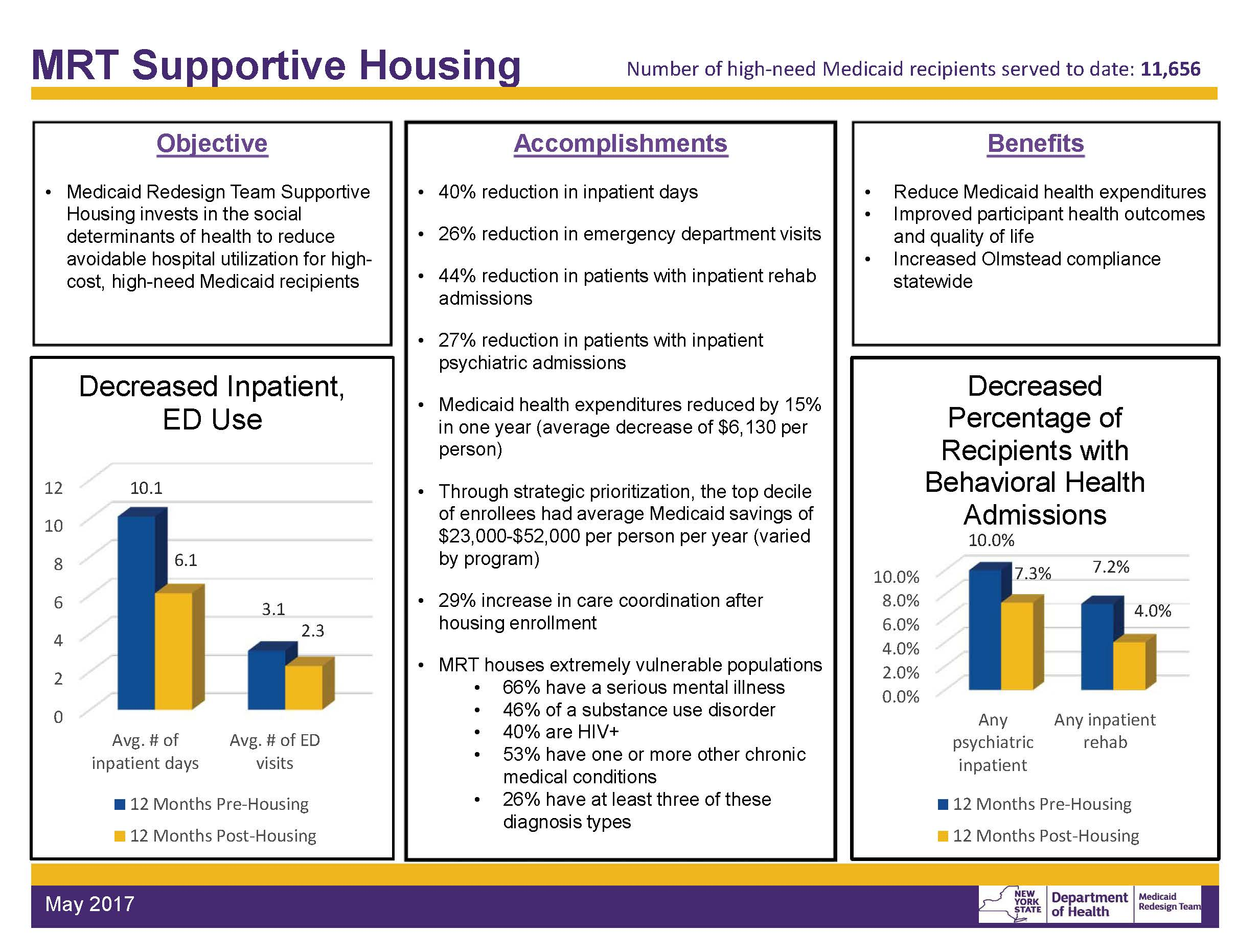 Medicaid Redesign Team Supportive Housing Initiative