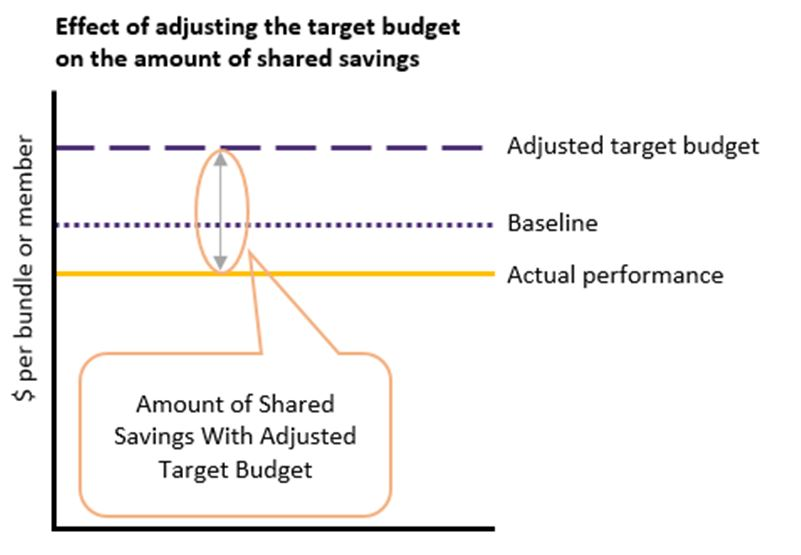 Effect of adjusting the target budget on the amount of shared savings