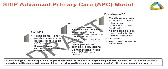 New York State´s Vision on Advanced Primary Care