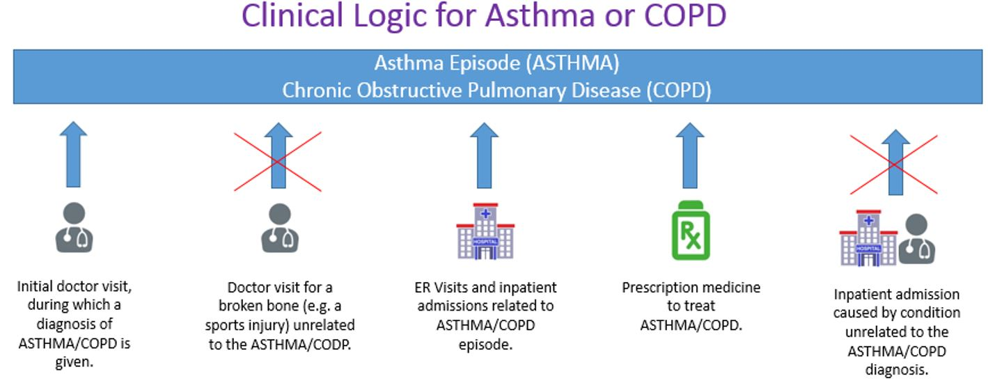 clinical logic for asthma or copd