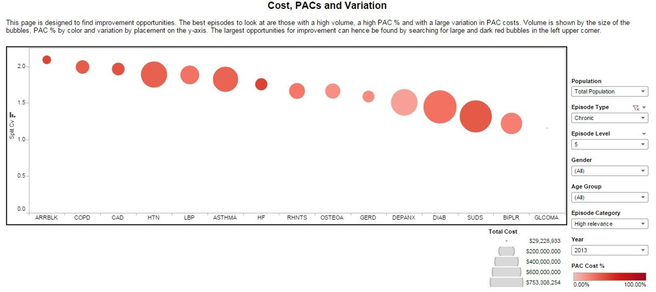 Cost, PACs and Variation