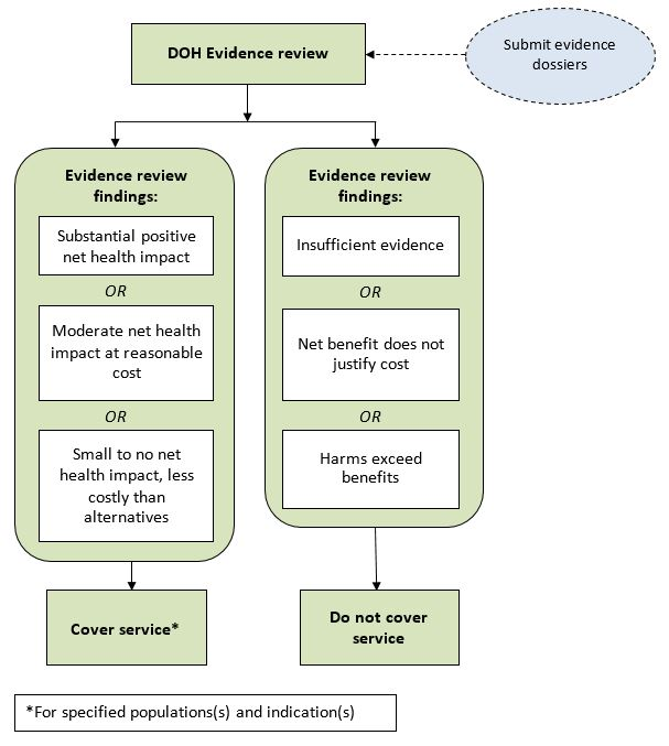 Figure 1. Evidence-based Review Process for Coverage Determinations