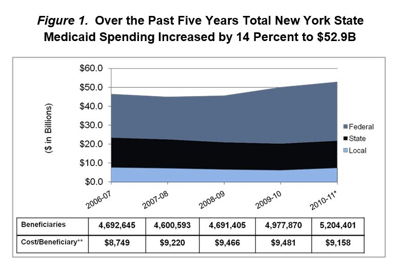health insurance ny medicaid  A Plan to Transform the Empire State´s Medicaid Program
