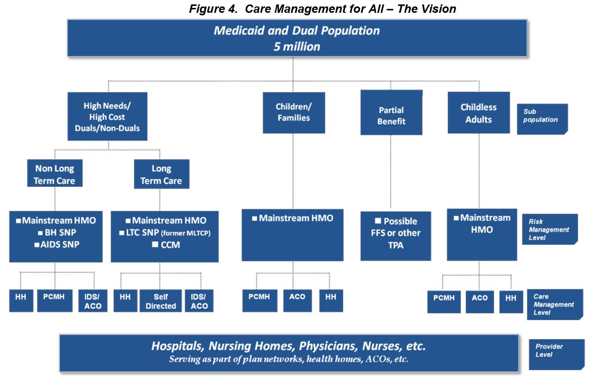 Care Management For All  The Vision