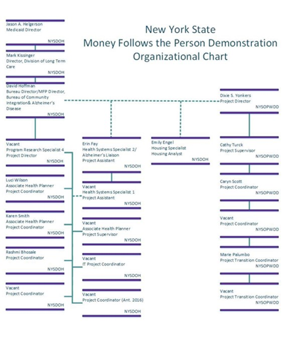 The 10 States With The Best Health Care Access: NEW YORK STATE MONEY FOLLOWS THE PERSON REBALANCING