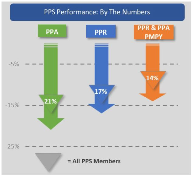 PPS Performance: By the numbers
