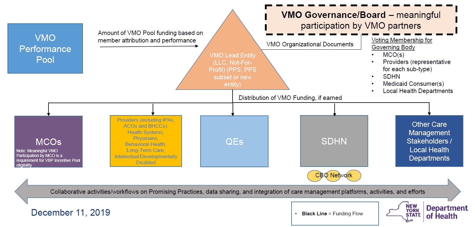 VMO Performance Pool Legal Structure
