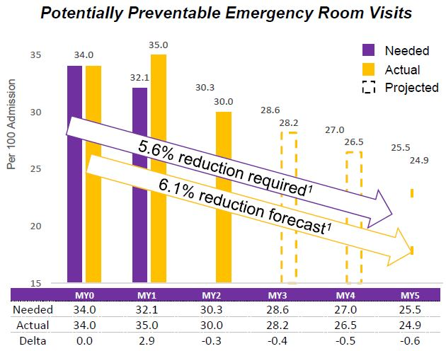 Potentially Preventable Emergency Room Visits