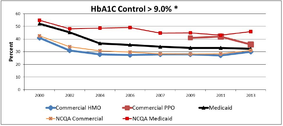 Quality Strategy for the New York State Medicaid Managed Care Program