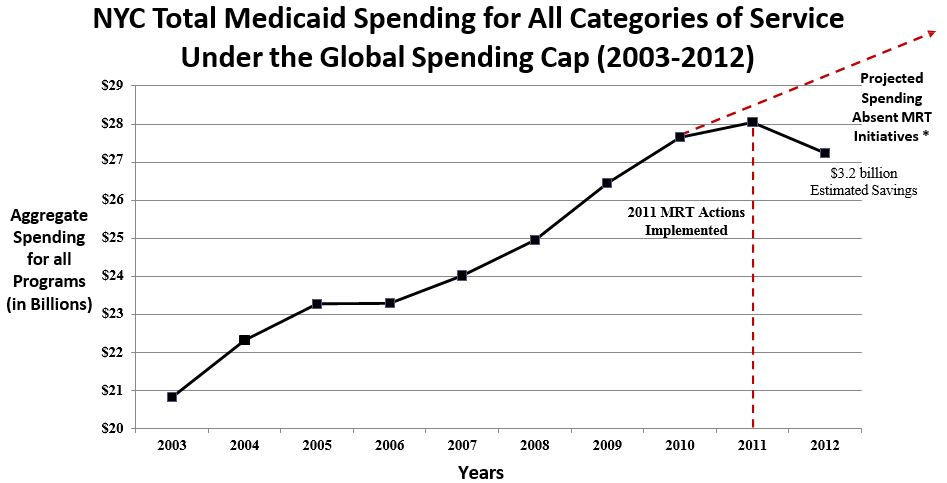 total medicaid spending 2003-2012
