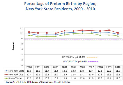Percentage of preterm births by region - 2000-2010