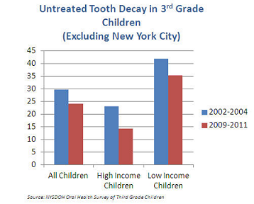 Untreated Tooth Decay in 3rd grade Children