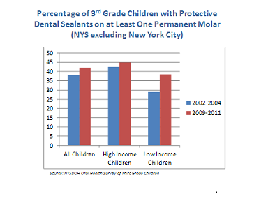 Percentage of 3rd Graders with Protective Dental Sealants