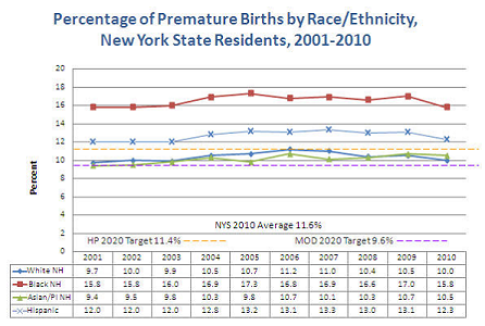 Percentage of premature births by race/ethnicity - 2001-2010